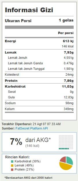 Kandungan Kalori - susu