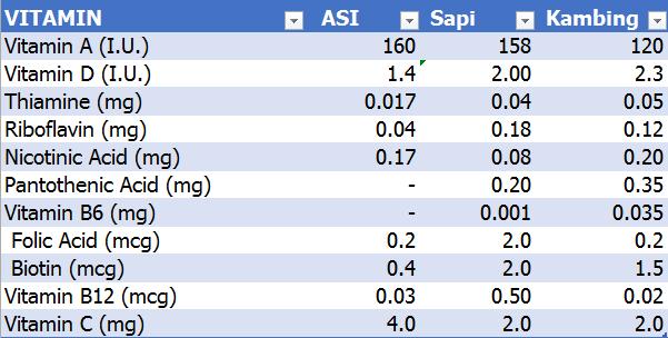 Perbandingan Kandungan Vitamin ASI - Susu sapi - Kambing